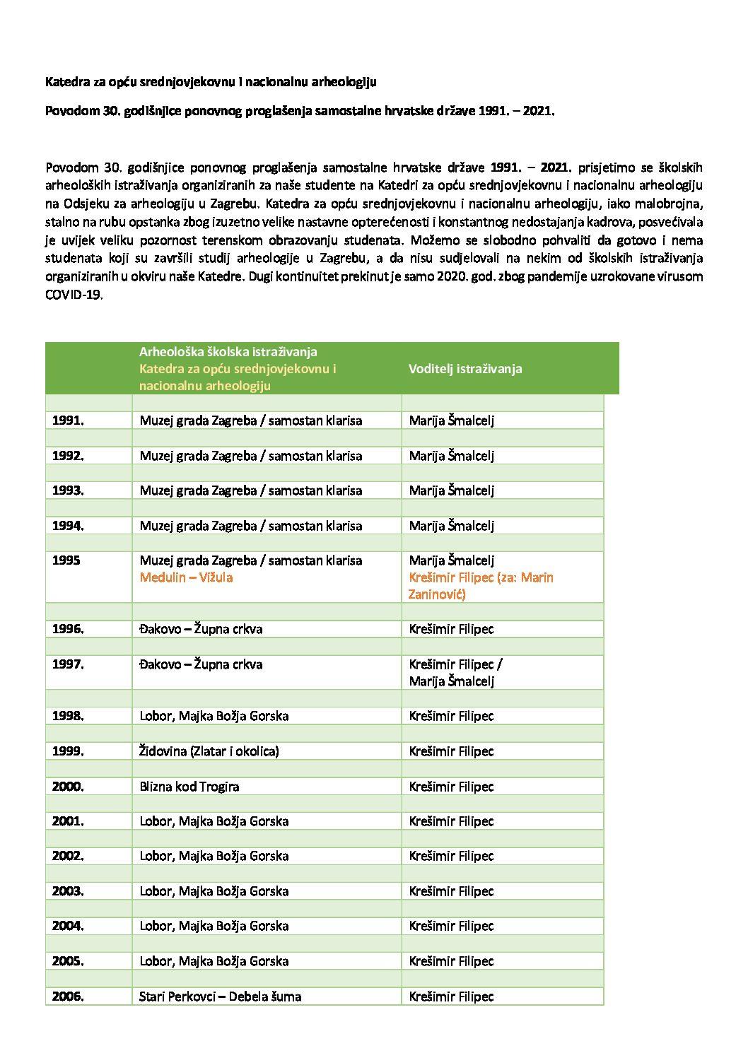 Popis školskih arheoloških istraživanja Katedre za opću srednjovjekovnu i nacionalnu arheologiju